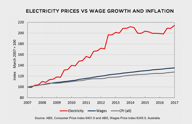 Electricity prices vs wage growth and inflation